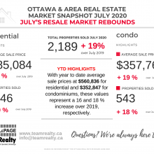 Ottawa and Area Real Estate Market Snapshot July 2020